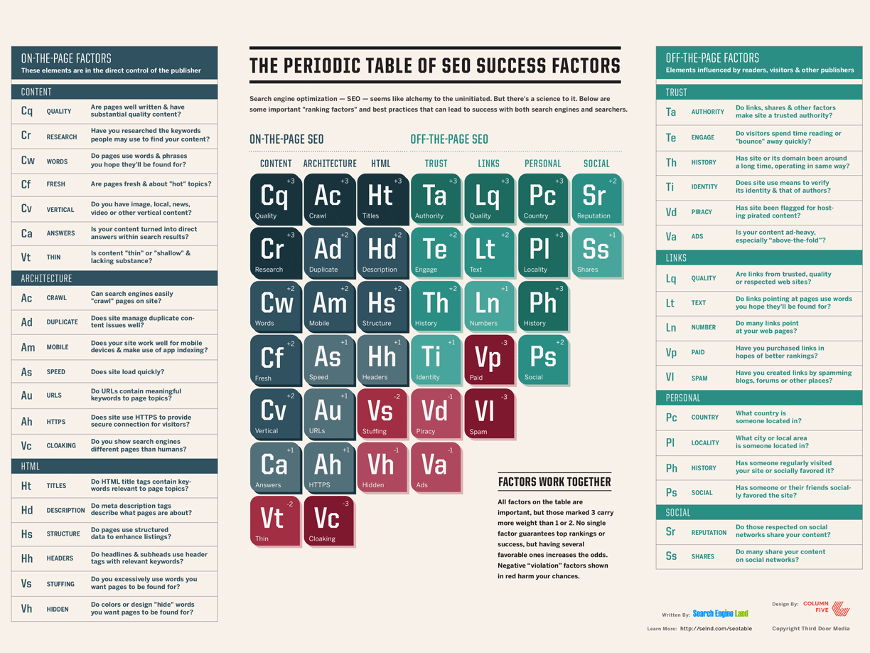 periodic-table-of-seo-2015